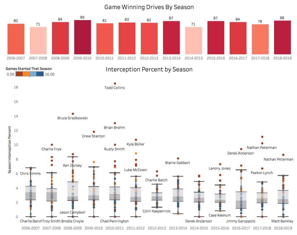 NFL Passing Comparison by Season